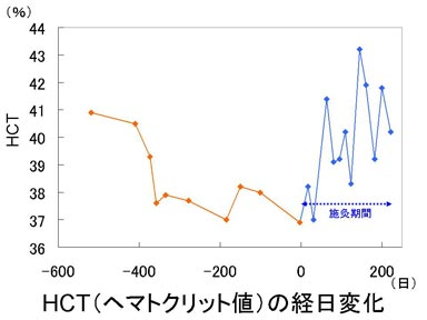 ヘマトクリット値HCTの経日変化.jpg