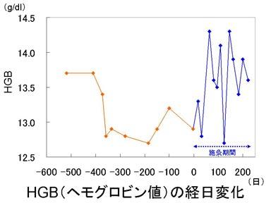 ヘモグロビン値HGBの経日変化.jpg