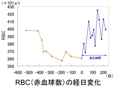 赤血球数RBCの経日変化.jpg